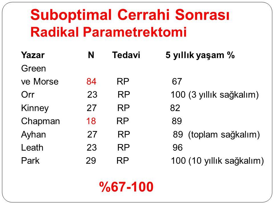 Suboptimal Cerrahi Sonrası Radikal Parametrektomi