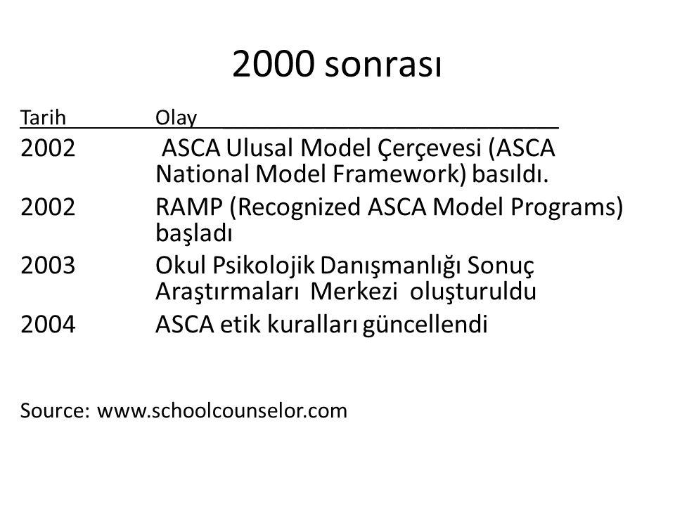 2000 sonrası Tarih Olay _____________________________. 2002 ASCA Ulusal Model Çerçevesi (ASCA National Model Framework) basıldı.