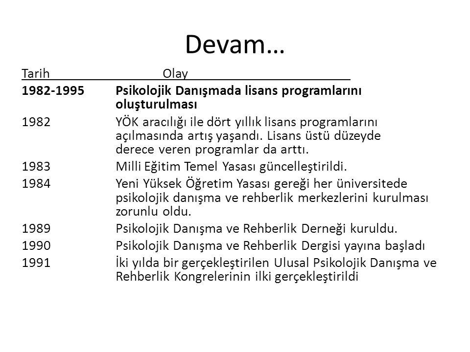 Devam… Tarih Olay. 1982-1995 Psikolojik Danışmada lisans programlarını oluşturulması.