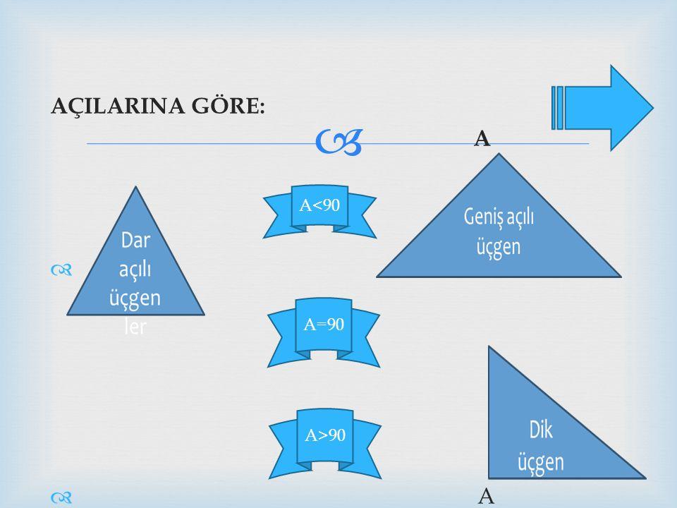 AÇILARINA GÖRE: A A<90 A=90 A>90