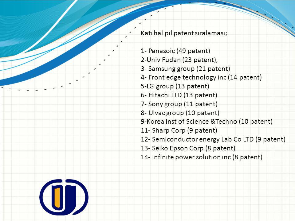 Katı hal pil patent sıralaması;