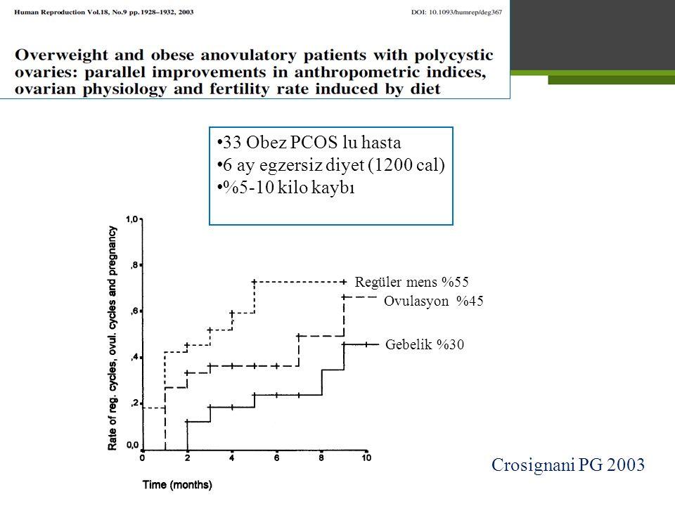 6 ay egzersiz diyet (1200 cal) %5-10 kilo kaybı