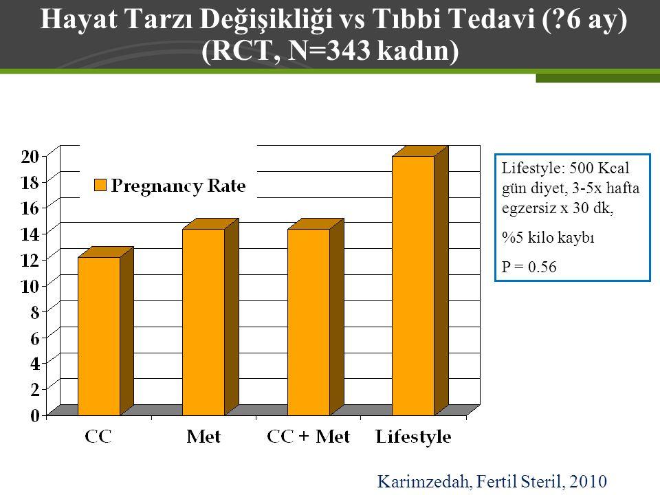 Hayat Tarzı Değişikliği vs Tıbbi Tedavi ( 6 ay)