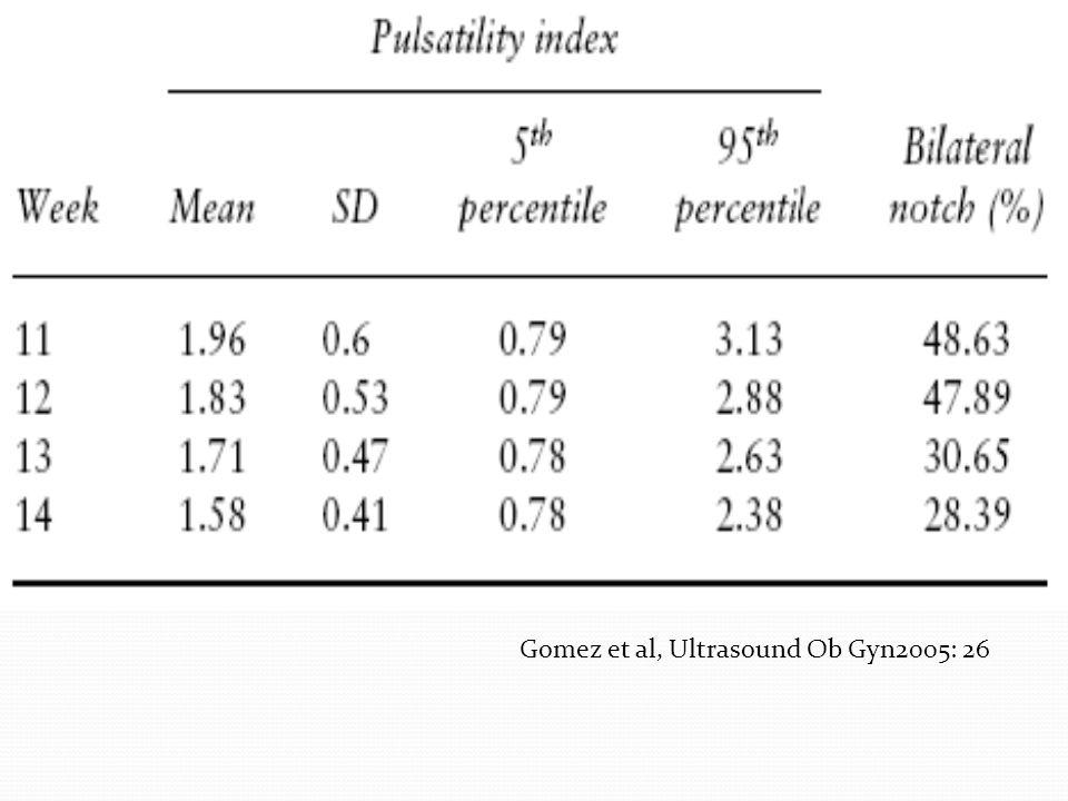 Gomez et al, Ultrasound Ob Gyn2005: 26