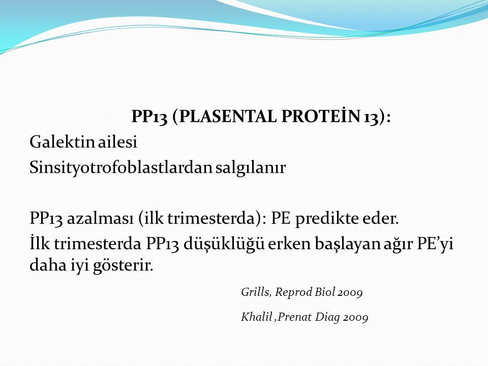 PP13 (PLASENTAL PROTEİN 13): Galektin ailesi Sinsityotrofoblastlardan salgılanır PP13 azalması (ilk trimesterda): PE predikte eder.