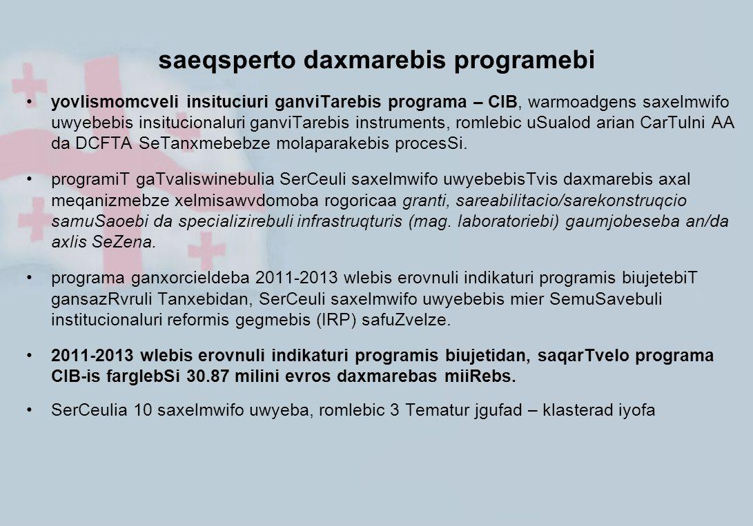1. geografiuli instrumenti evropuli samezoblo da partniorobis instrumenti - ENPI