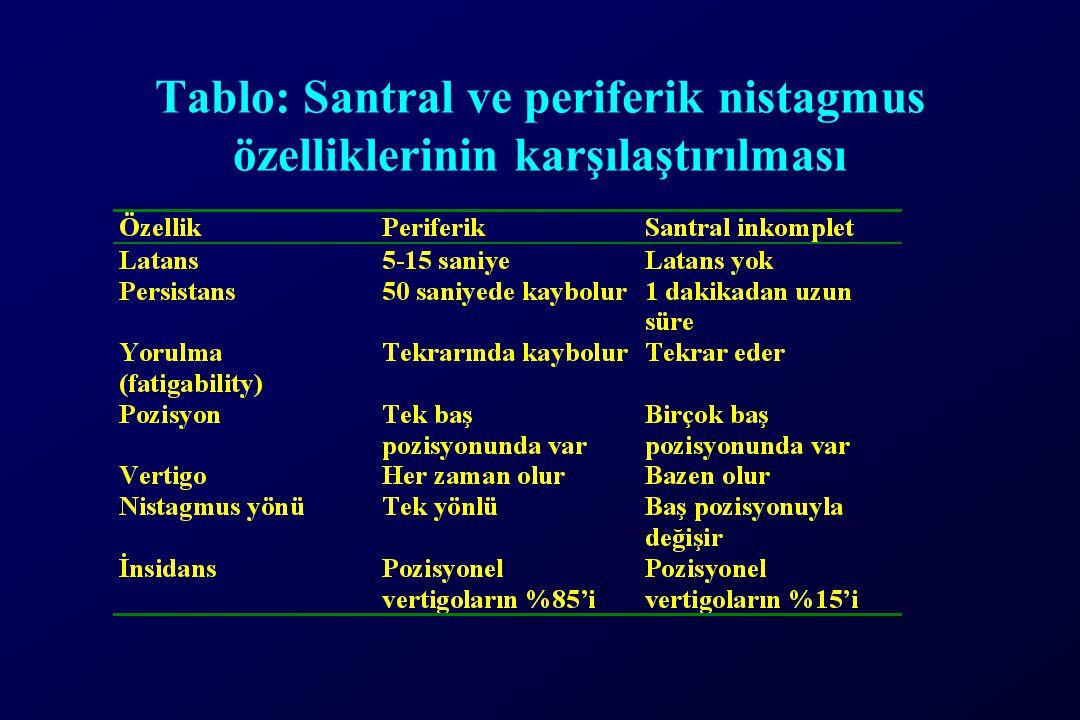Tablo: Santral ve periferik nistagmus özelliklerinin karşılaştırılması