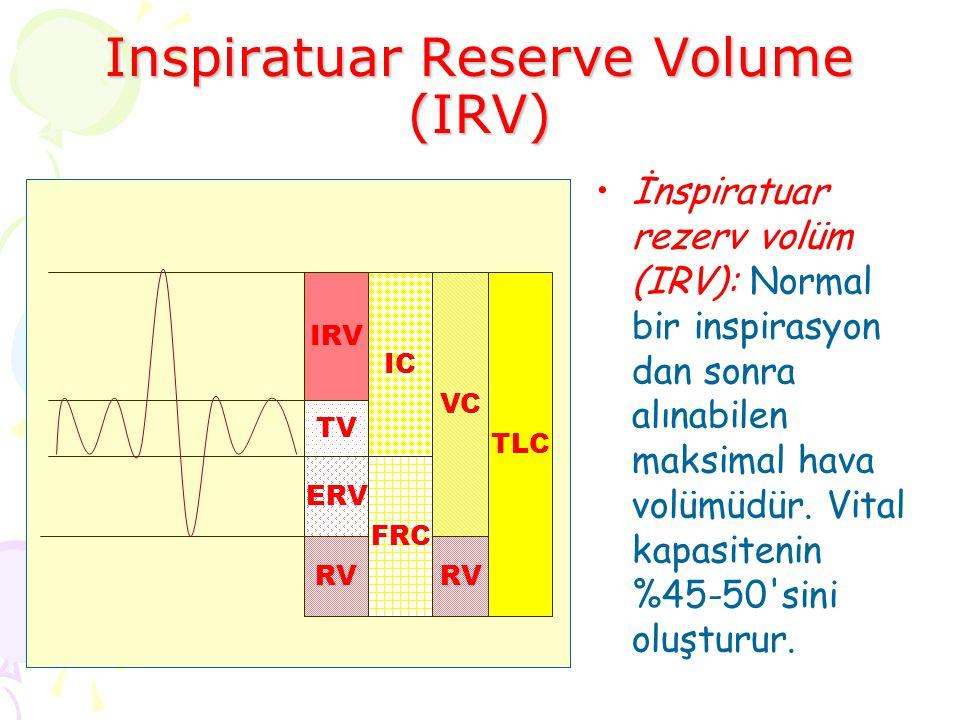 Inspiratuar Reserve Volume (IRV)