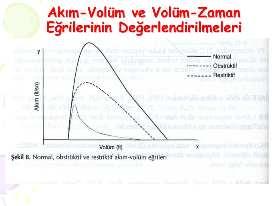 Akım-Volüm ve Volüm-Zaman Eğrilerinin Değerlendirilmeleri