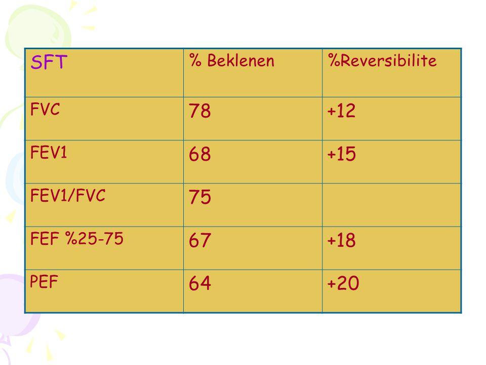 SFT 78 +12 68 +15 75 67 +18 64 +20 % Beklenen %Reversibilite FVC FEV1