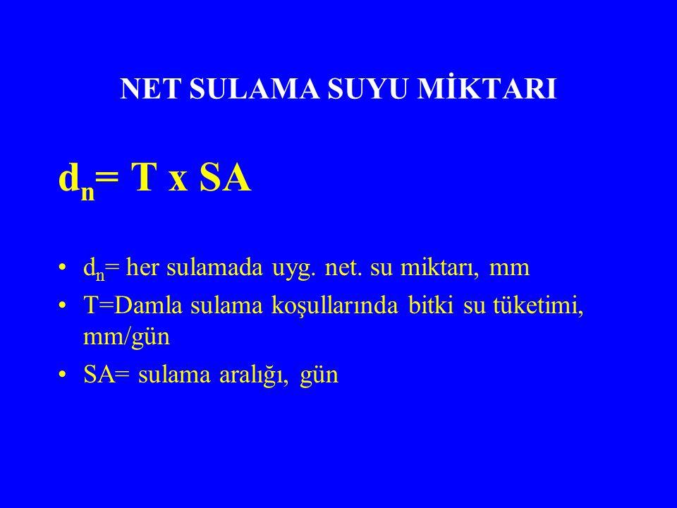 NET SULAMA SUYU MİKTARI