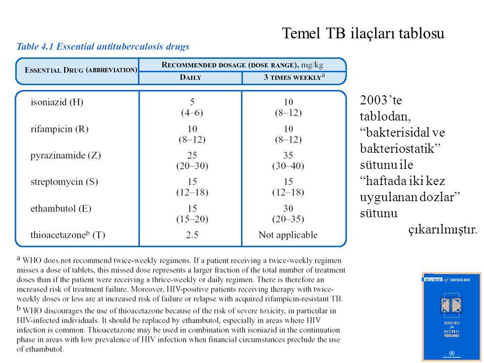 Temel TB ilaçları tablosu