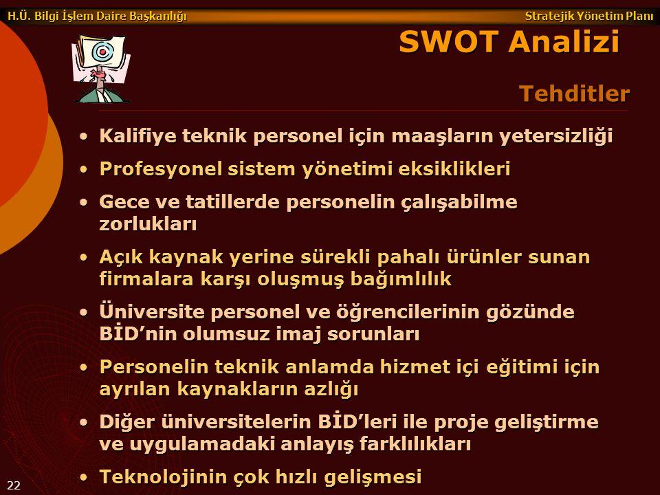 SWOT Analizi Tehditler