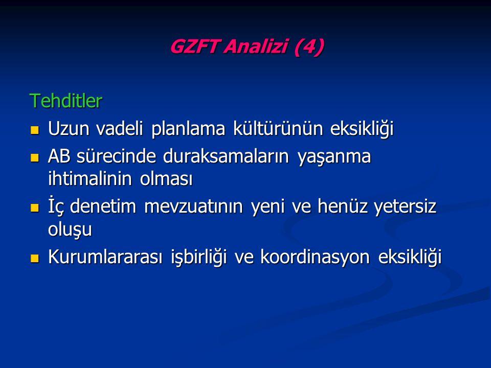 GZFT Analizi (4) Tehditler. Uzun vadeli planlama kültürünün eksikliği. AB sürecinde duraksamaların yaşanma ihtimalinin olması.