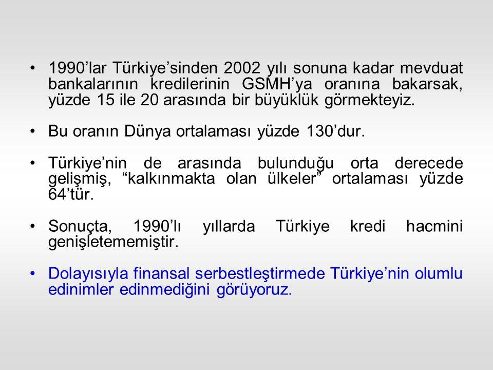 1990'lar Türkiye'sinden 2002 yılı sonuna kadar mevduat bankalarının kredilerinin GSMH'ya oranına bakarsak, yüzde 15 ile 20 arasında bir büyüklük görmekteyiz.