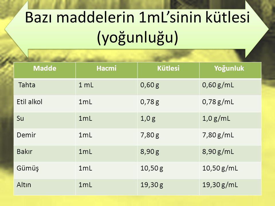 Bazı maddelerin 1mL'sinin kütlesi (yoğunluğu)