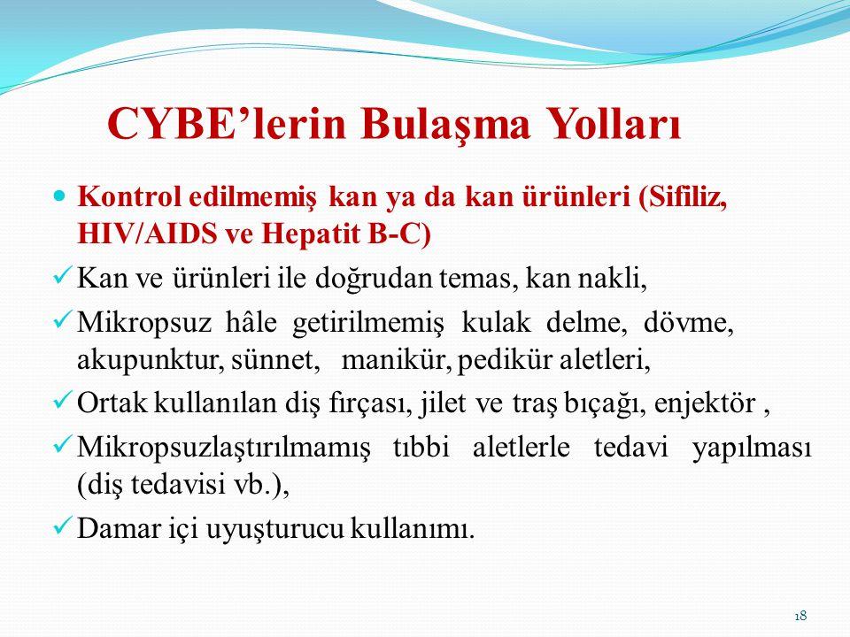 CYBE'lerin Bulaşma Yolları