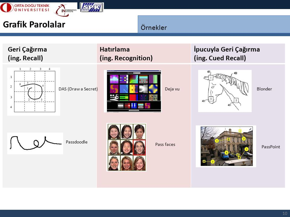 Grafik Parolalar Örnekler Hatırlama (ing. Recognition)