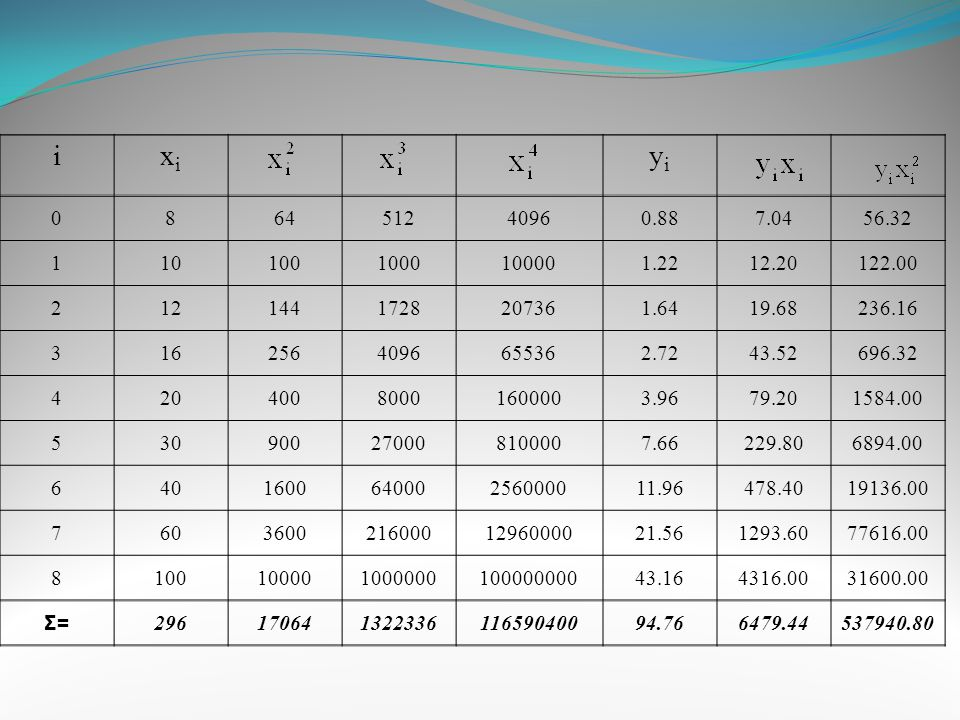 i xi. yi. 8. 64. 512. 4096. 0.88. 7.04. 56.32. 1. 10. 100. 1000. 10000. 1.22. 12.20.