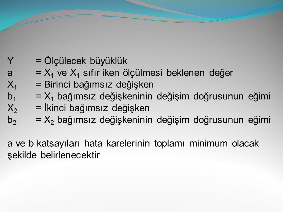 Y = Ölçülecek büyüklük a = X1 ve X1 sıfır iken ölçülmesi beklenen değer. X1 = Birinci bağımsız değişken.
