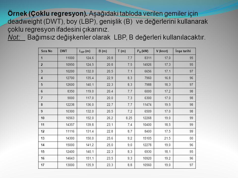 Not: Bağımsız değişkenler olarak LBP, B değerleri kullanılacaktır.