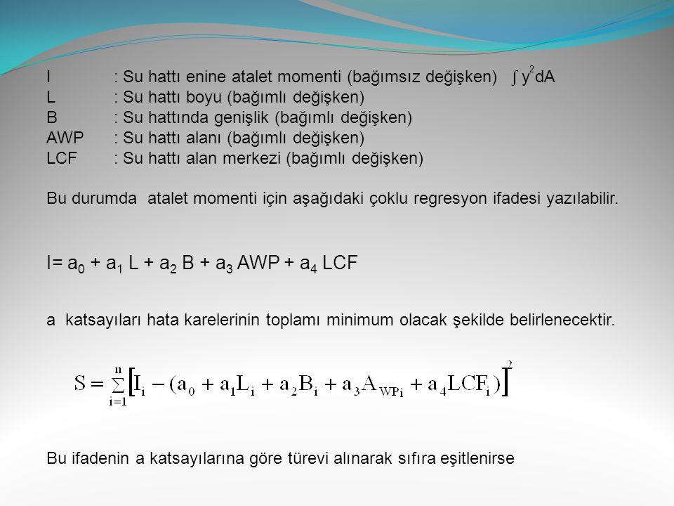 I : Su hattı enine atalet momenti (bağımsız değişken) ʃ y dA