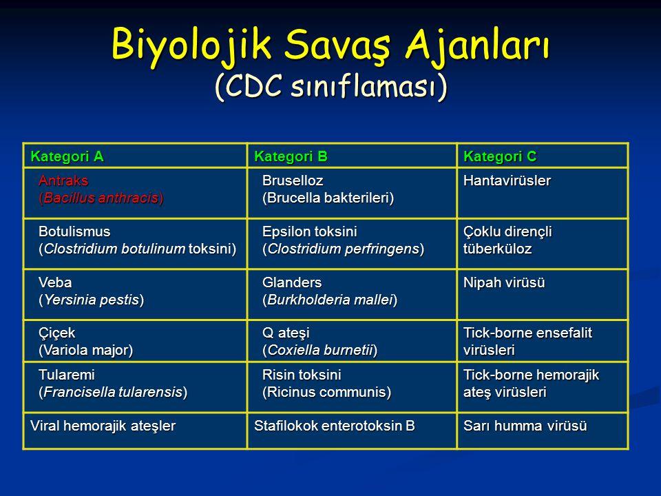Biyolojik Savaş Ajanları (CDC sınıflaması)