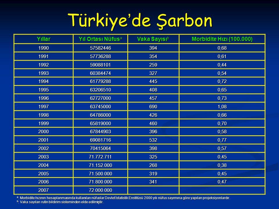 Türkiye'de Şarbon Yıllar Yıl Ortası Nüfusa Vaka Sayısıb