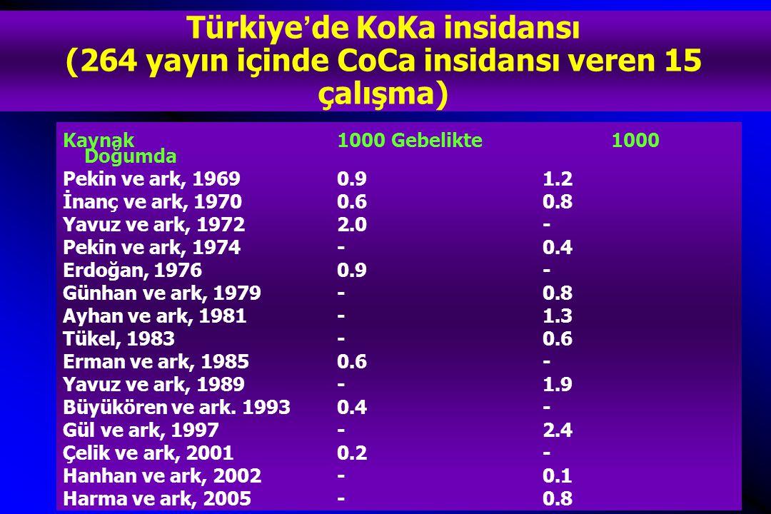 Türkiye'de KoKa insidansı (264 yayın içinde CoCa insidansı veren 15 çalışma)