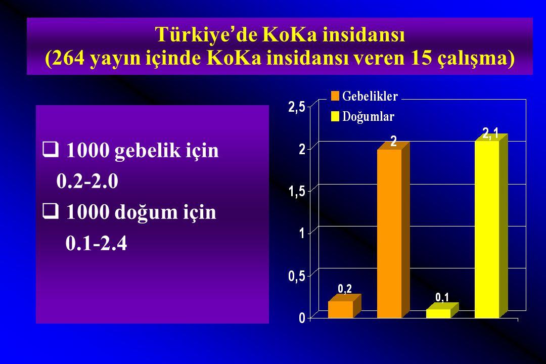 Türkiye'de KoKa insidansı (264 yayın içinde KoKa insidansı veren 15 çalışma)