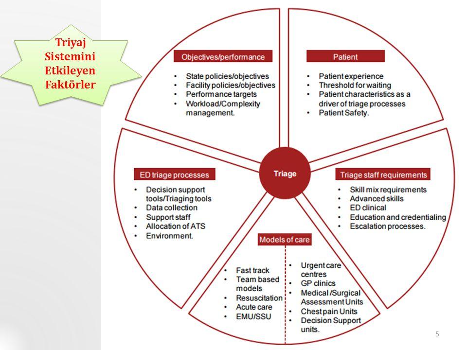 Triyaj Sistemini Etkileyen Faktörler