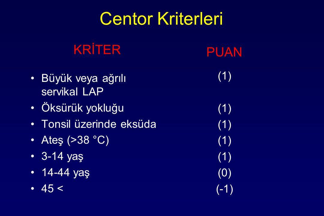Centor Kriterleri KRİTER PUAN (1) (0) (-1)