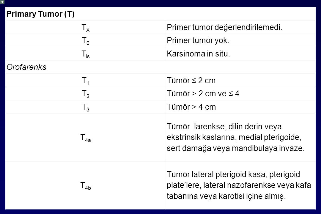 Primary Tumor (T) TX. Primer tümör değerlendirilemedi. T0. Primer tümör yok. Tis. Karsinoma in situ.