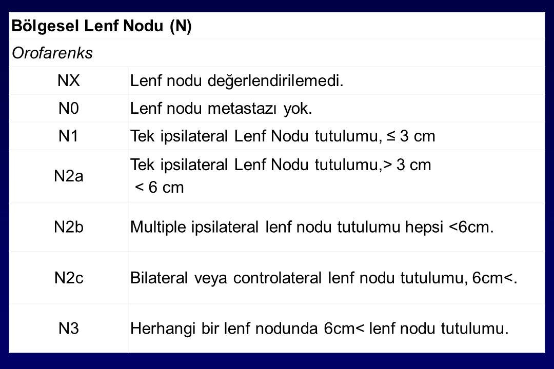 Bölgesel Lenf Nodu (N) Orofarenks. NX. Lenf nodu değerlendirilemedi. N0. Lenf nodu metastazı yok.
