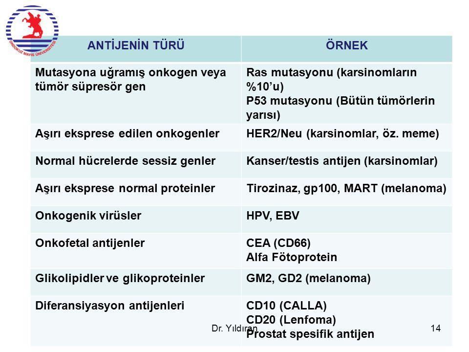 Mutasyona uğramış onkogen veya tümör süpresör gen