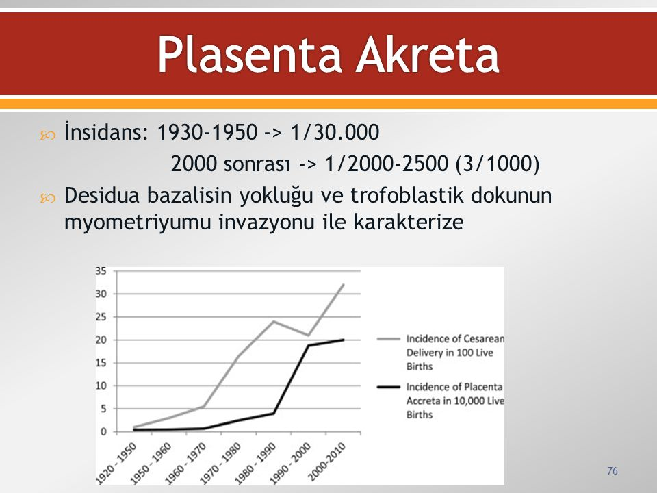 Plasenta Akreta İnsidans: 1930-1950 -> 1/30.000