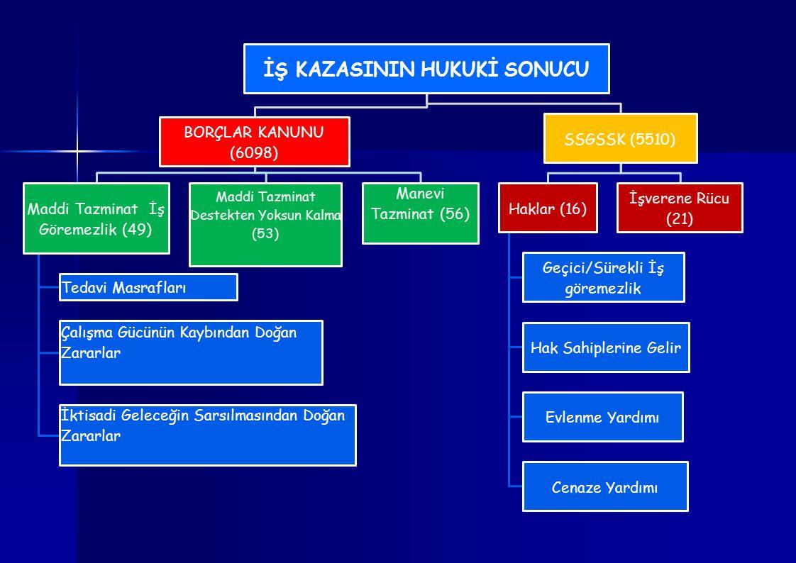 İŞ KAZASININ HUKUKİ SONUCU
