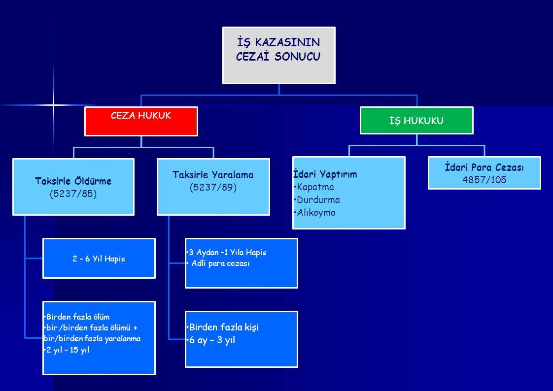 İŞ KAZASININ CEZAİ SONUCU