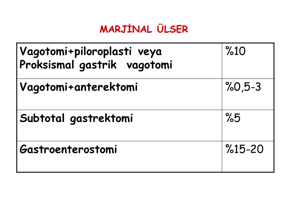 Vagotomi+piloroplasti veya Proksismal gastrik vagotomi %10