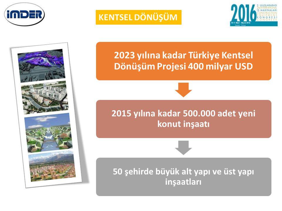 KENTSEL DÖNÜŞÜM 2023 yılına kadar Türkiye Kentsel Dönüşüm Projesi 400 milyar USD. 2015 yılına kadar 500.000 adet yeni konut inşaatı.