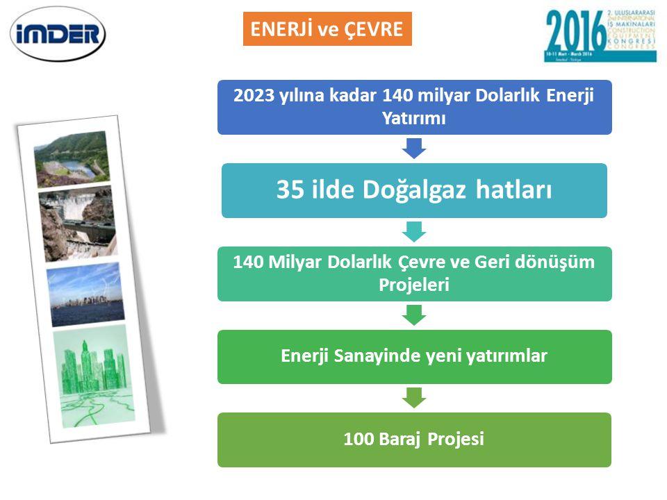 ENERJİ ve ÇEVRE 140 Milyar Dolarlık Çevre ve Geri dönüşüm Projeleri