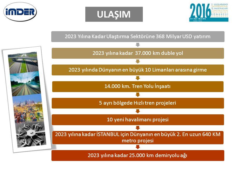 ULAŞIM 2023 Yılına Kadar Ulaştırma Sektörüne 368 Milyar USD yatırım