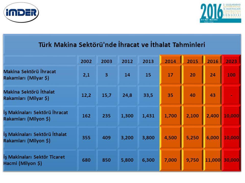 Türk Makina Sektörü nde İhracat ve İthalat Tahminleri