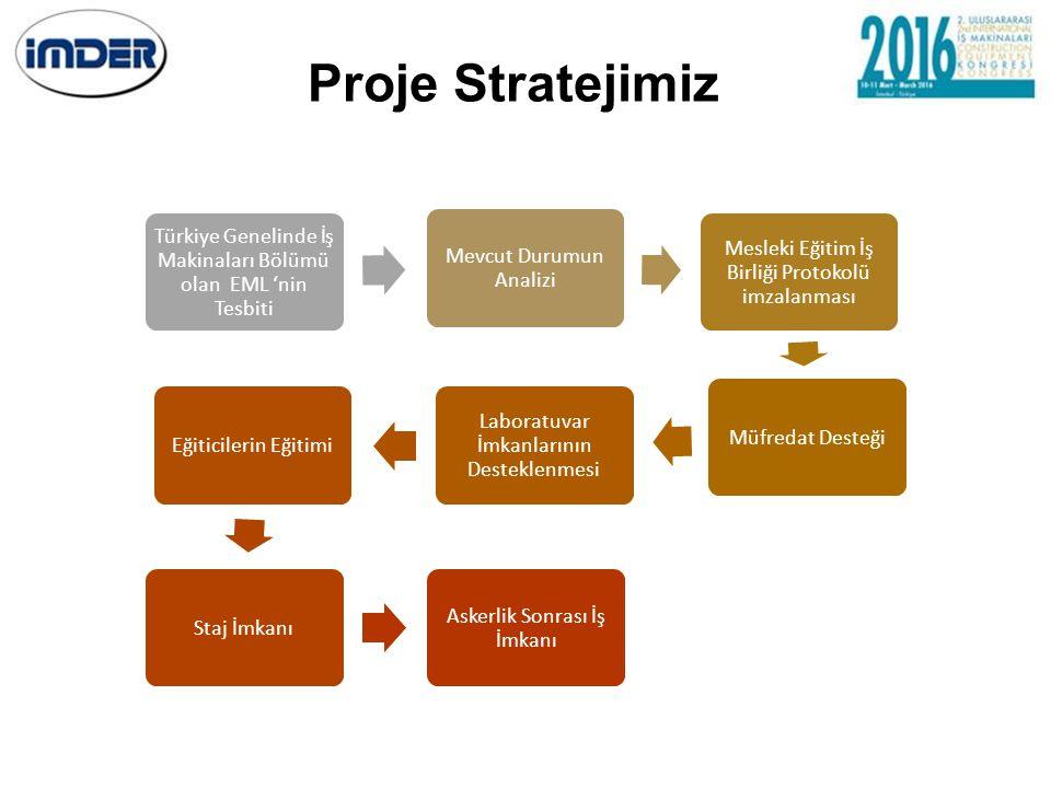 Proje Stratejimiz Türkiye Genelinde İş Makinaları Bölümü olan EML 'nin Tesbiti. Mevcut Durumun Analizi.
