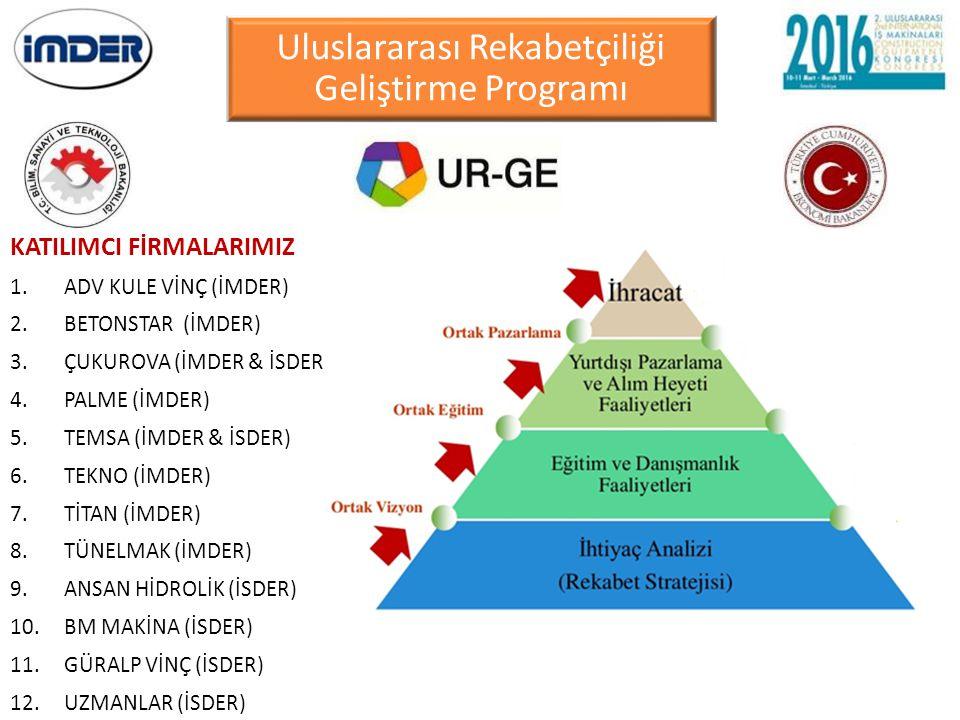 Uluslararası Rekabetçiliği Geliştirme Programı
