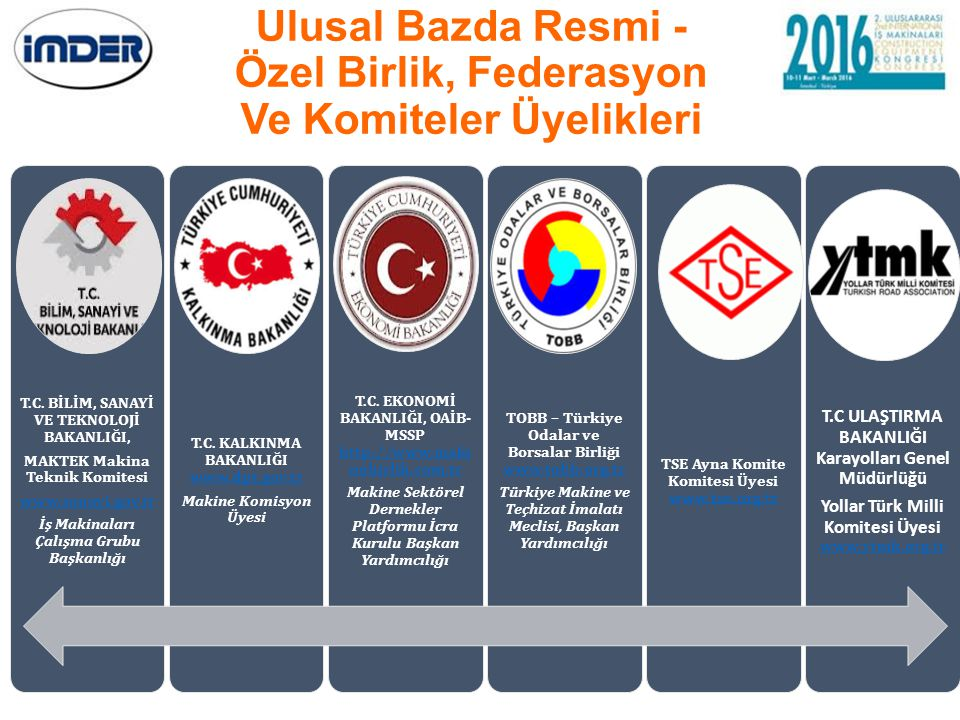 Ulusal Bazda Resmi - Özel Birlik, Federasyon Ve Komiteler Üyelikleri