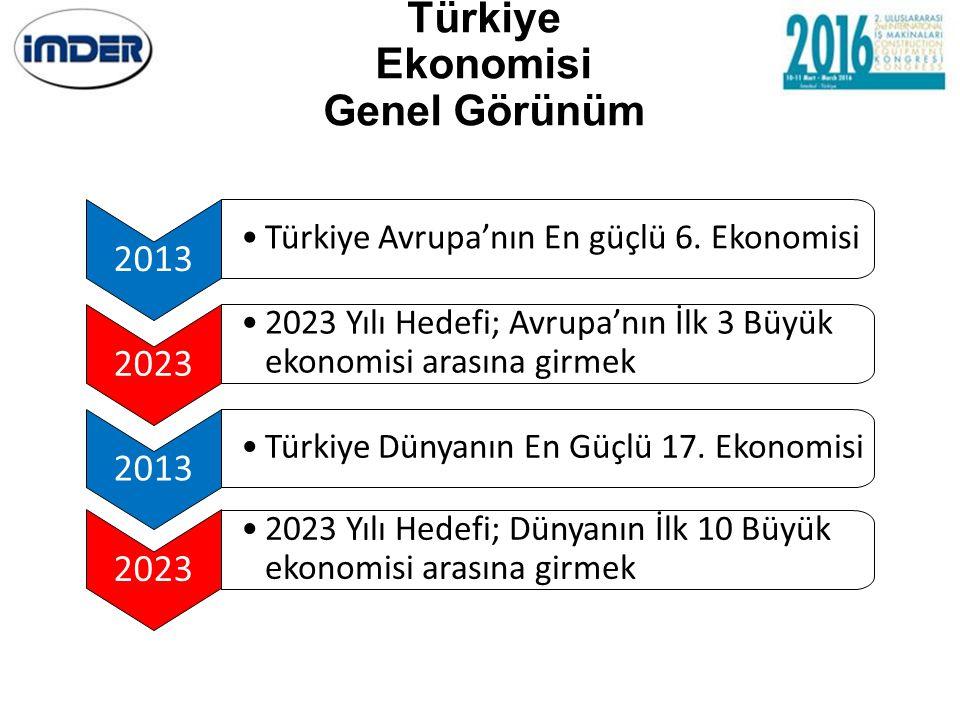 Türkiye Ekonomisi Genel Görünüm