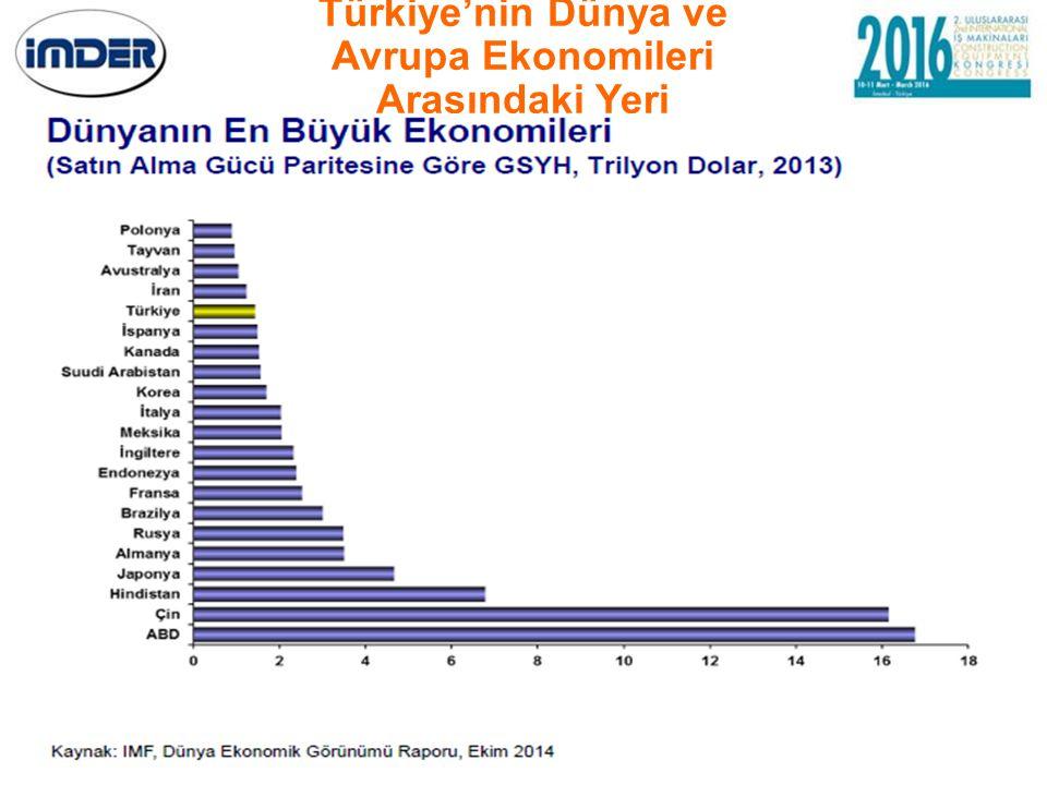 Türkiye'nin Dünya ve Avrupa Ekonomileri Arasındaki Yeri
