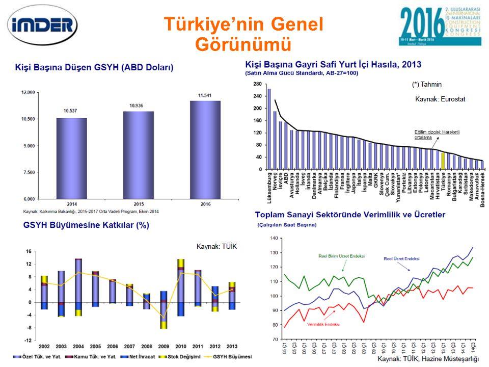 Türkiye'nin Genel Görünümü