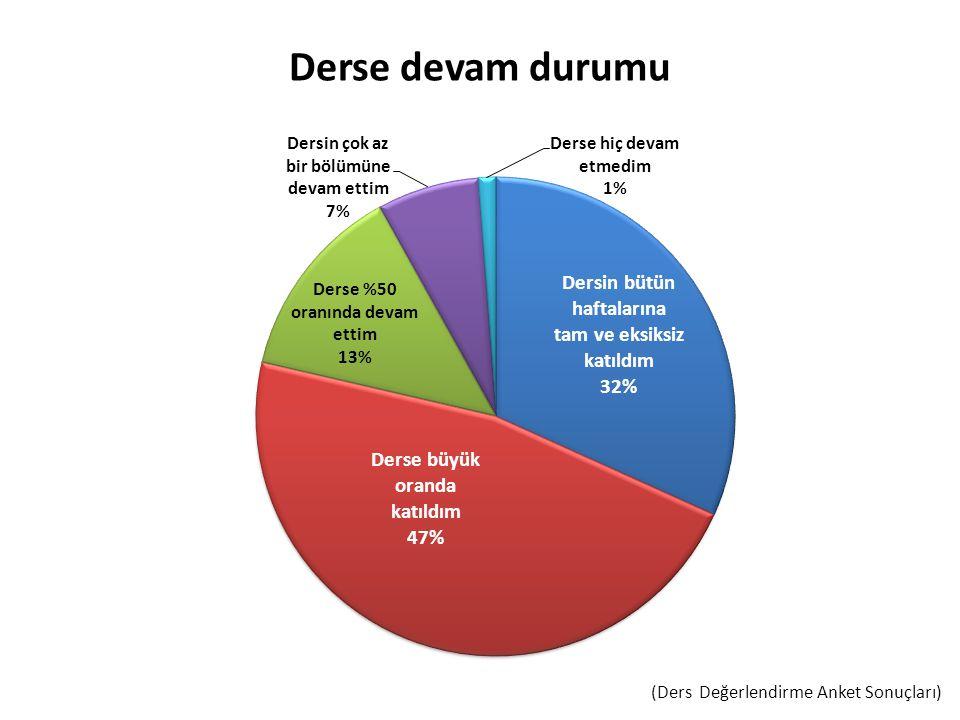 (Ders Değerlendirme Anket Sonuçları)